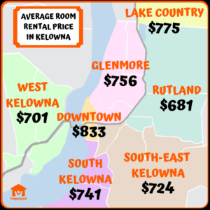 Average Room Rental Price in Kelowna