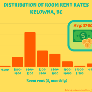 Kelowna Room Rental Distribution