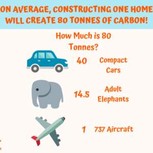 Carbon Footprint of Single Family Home Construction