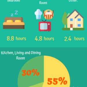 Where People Spend Time At Home